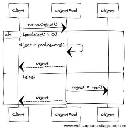 object pool design pattern sequence diagram at vainolo 39 s